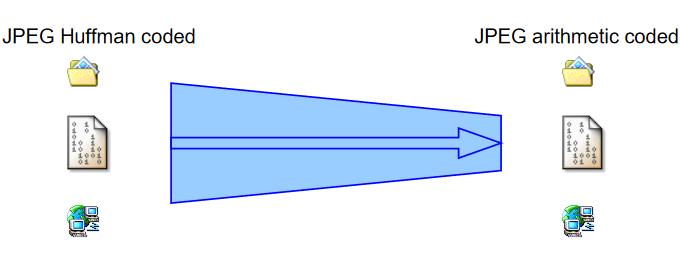 Huffman versus Arithmetic compression